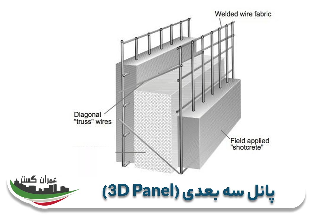 پانل سه بعدی